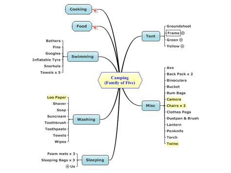 Camping (Family of Five) mind map   Biggerplate
