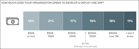 mobile app development costs figuring the costs of mobile app development formotus