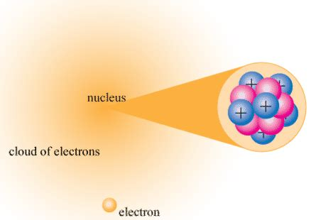 nucleus chemistry article about nucleus chemistry by 4 3 the nuclear atom chemistry libretexts