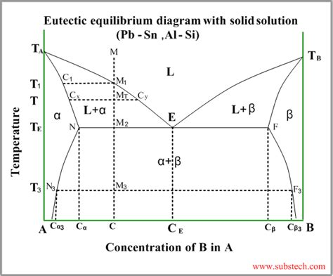 solid liquid phase diagram eutecticreaction laconic metallurgical consultants