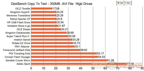 video format file size chart 16gb usb drive comparison 17 drives compared technogog