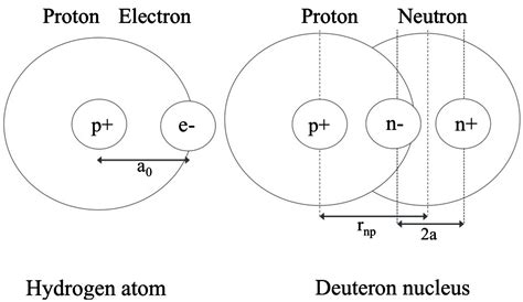 Radius Of Proton by Ab Initio Calculation Of 2 H And 4 He Binding Energies