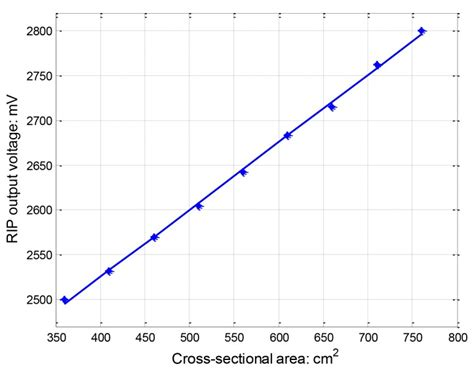 cross sectional regression relationship between rip output voltage and coil cross
