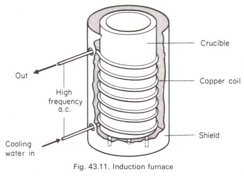 electromagnetic induction is not used in room heater the induction furnace physics homework help physics assignments and projects help assignments