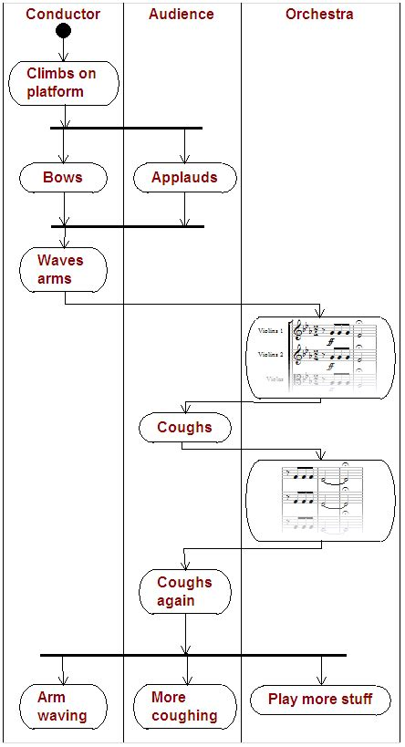 uml flowchart diagram in the beginning there was the flowchart the register