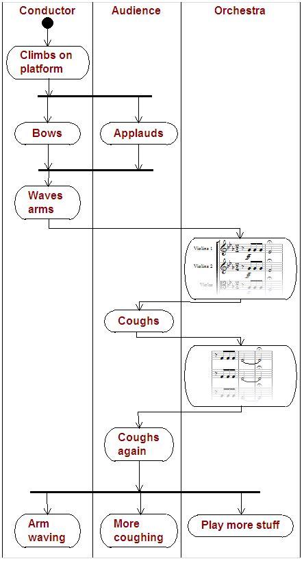 flowchart vs activity diagram uml activity diagrams exles image search results