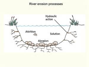 River erosion processes ee youtube