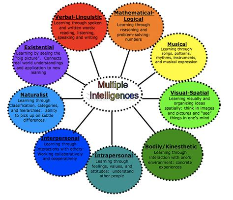 color of intelligence theory of multiple intelligences discovery mi preschool