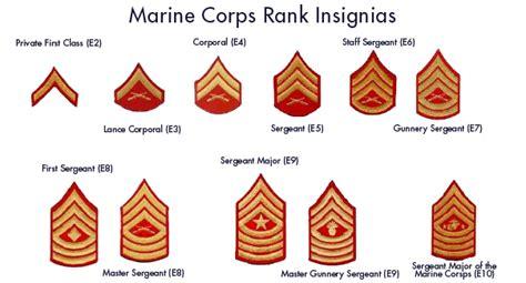marine corps ranks united states marine corps usmc rankings