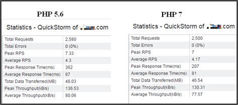 how to install php 7 nginx mysql 56 on centosrhel 71 php 5 vs php 7 wordpress sites with nginx wpoven blog