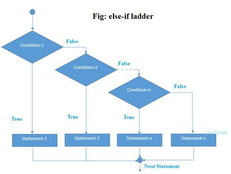 flowchart of if else statement in c c if else statement javatpoint