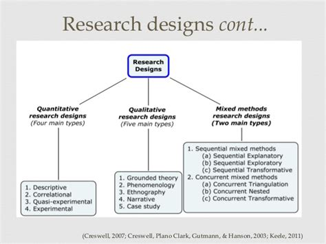 Sle Qualitative Research Published By Permission Of The Author by Quantitative Research Dissertation Pdf Sle