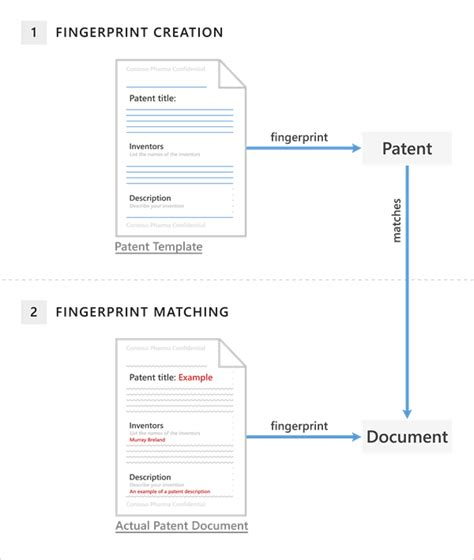 Overview Of Document Fingerprinting In Exchange Microsoft Word Patent Template