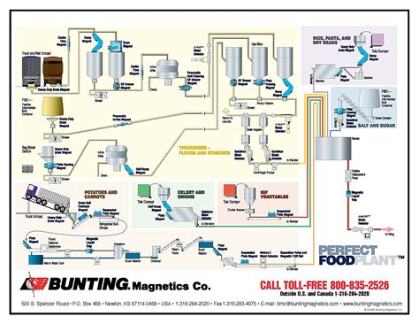 Industrial Kitchen Design Layout by Metal Detection Equipment For Food Processing Bunting