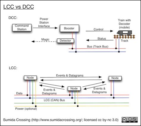 wiring diagram for dcc layouts the wiring diagram