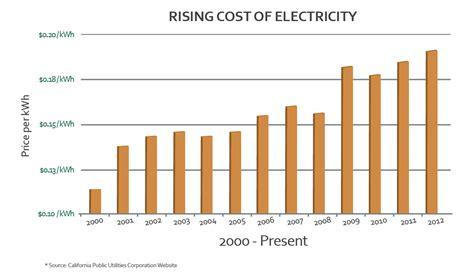 calif power rates go up 80 percent led power saver