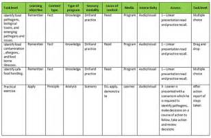 learner analysis template needs task analysis design development support the