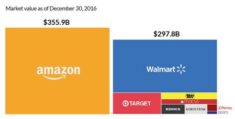 amazon valuation the extraordinary size of amazon in one chart