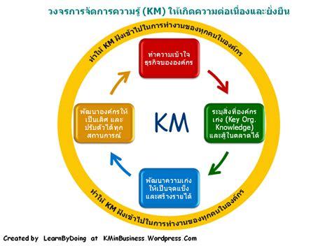 Km 3 In 1 R การประย กต ใช หล กการของ bcm ก บ km ในองค กร km in business