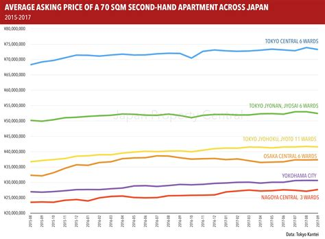 average apartment prices apartment asking prices across greater tokyo drop slightly