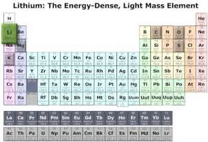 3 lithium li periodic table by mister molato