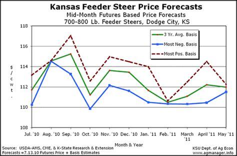 Feeder Steer Prices marketing