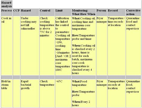 Haccp Plan Software Helping You Create Haccp Plans Haccp Plan Template