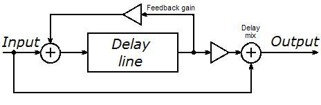 delay diagram delay guitar effects