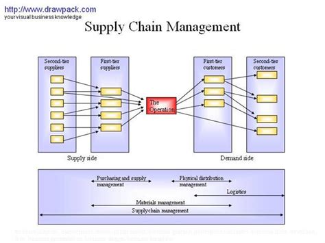 Supply Chain Management Business Diagram Authorstream Supply Chain Process Flow Chart Template