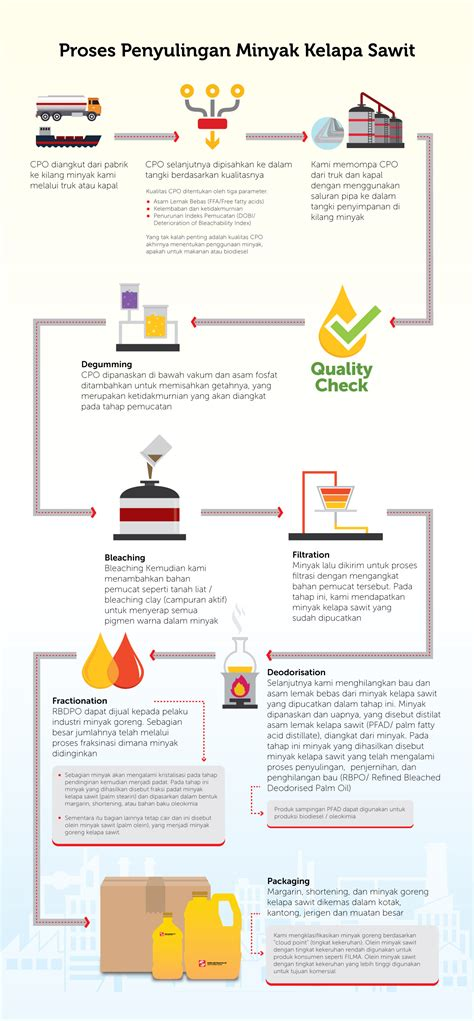 Minyak Goreng Miftachul Smart proses penyulingan minyak kelapa sawit pt sinar agro resources and technology tbk pt