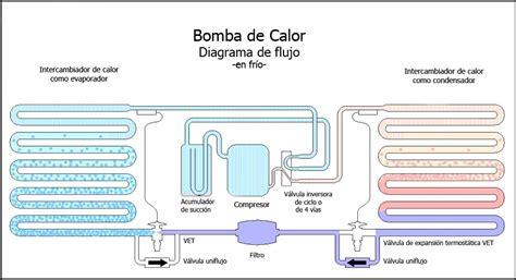 grifos termicos diferencias entre bomba de calor aire agua y aire aire