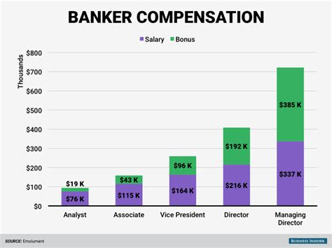 Investment Analyst Salary Mba by So You Want To Be A Wall Banker Here S How Much