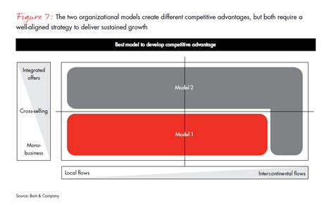 challenges and winning models in logistics bain company