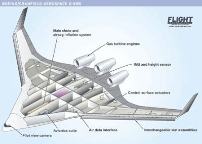 airbus design for environment environmental impacts improving the sustainability of