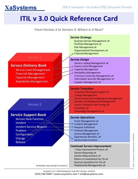 itil v3 quick reference quide