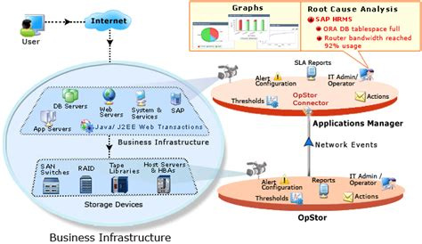 application design for high performance and availability san monitoring manageengine applications manager