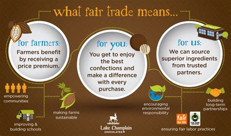 what are trade what you need to about fair trade month green