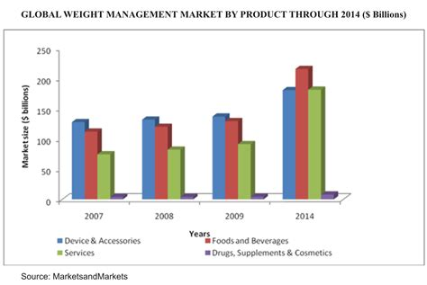 supplement industry growth global market for weight loss worth us 586 3 billion by 2014