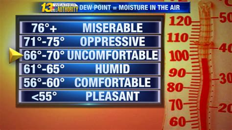 what dew point is comfortable humidity and comfort