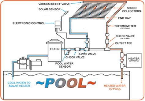 pool heat diagram free wiring diagrams schematics