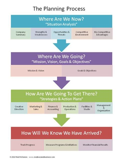 The Business Planning Process Consists Of Four Basic Questions Art Business Pinterest Free 501c3 Business Plan Template