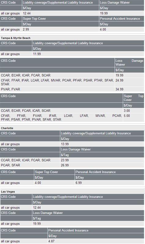 car rental insurance rental car coverage  sixt