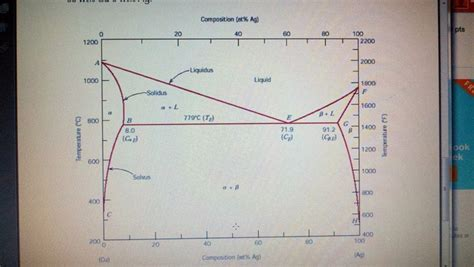 ag cu phase diagram using the following cu ag phase diagram make sche