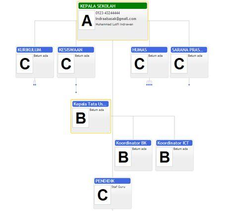 cara buat struktur organisasi sekolah membuat struktur organisasi menggunakan jquery studi kasus