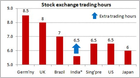 masters trade hours forex trading