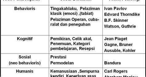 Teori Belajar Bahasa teori belajar bahasa is education