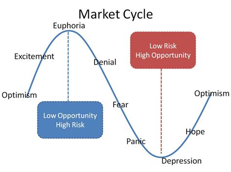 housing market cycle market cycles gallery
