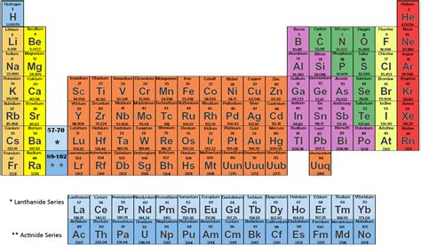 modern periodic table with atomic mass and atomic number