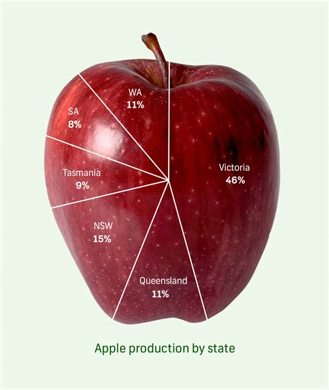 apple australia apple and pear production in australia apple and pear