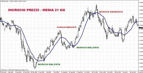 media mobile semplice medie mobili forex calcola segnali nel trading